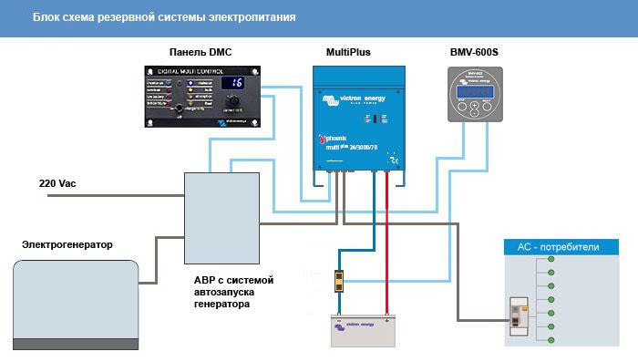 Cхема резервной системы электроснабжения загородного дома на базе оборудования Victron Energy.